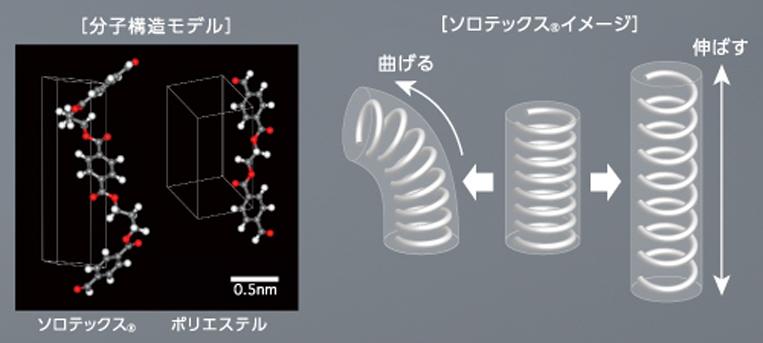 ソロテックスの分子構造